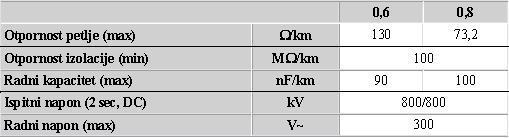 J-Y(St)Y - električne karakteristike na 20°C